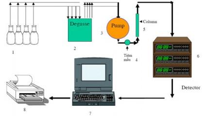 Nước cất dùng phân tích thí nghiệm Sắc Ký Lỏng Hiệu Năng Cao HPLC