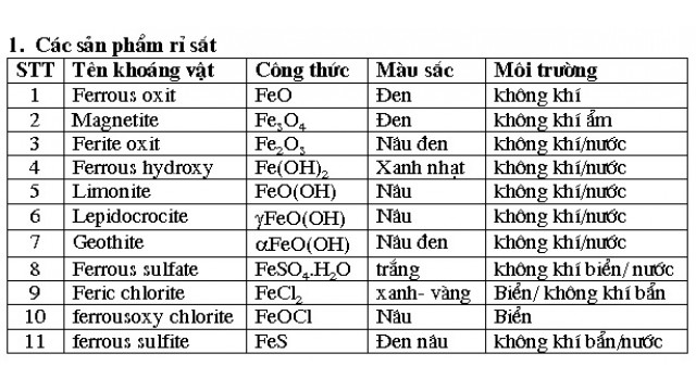 Một số kinh nghiệm về kỹ thuật bảo quản đồ sắt khảo cổ bằng phương pháp hoá học