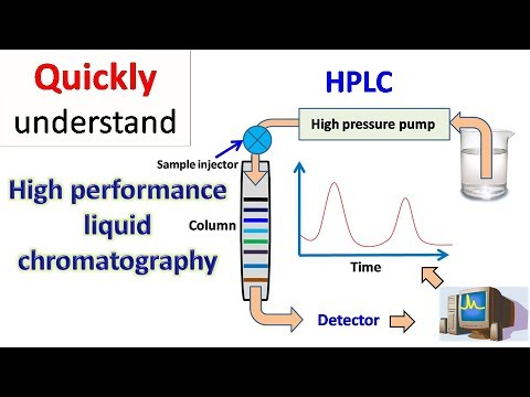 Sắc ký hấp phụ là gì? Hay sắc ký lỏng rắn Adsorption liquid chromatography