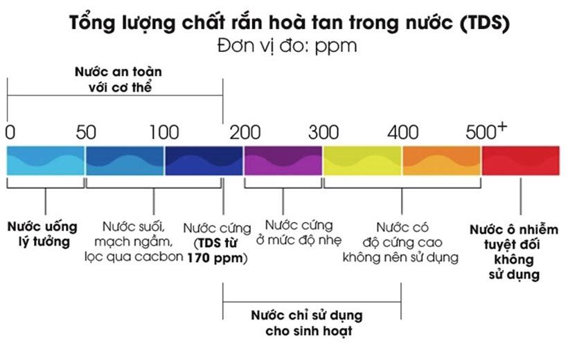 TDS chỉ số chất rắn hòa tan trong nước
