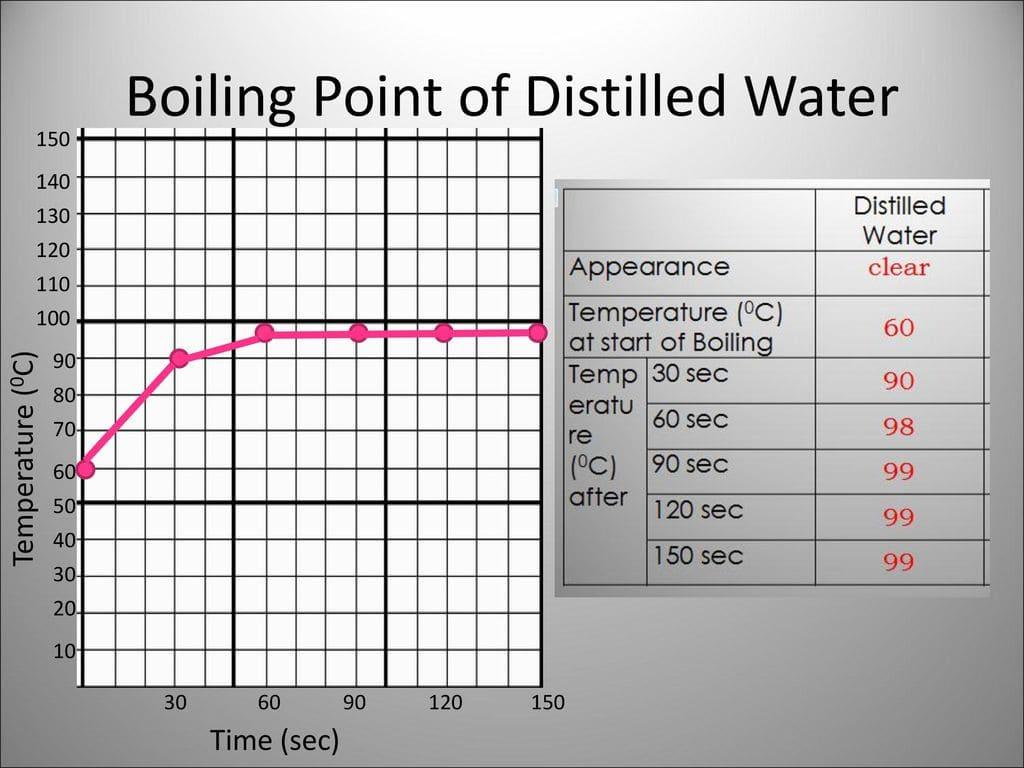 nước cất sôi ở nhiệt độ bao nhiêu
