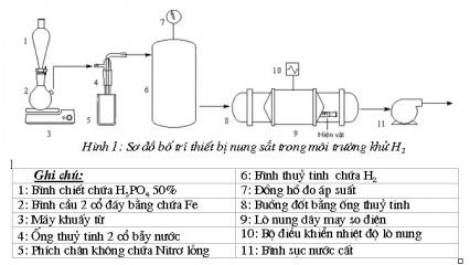 Kỹ thuật bảo quản hiện vật sắt khảo cổ bằng phương pháp nung trong môi trường khử hydro.